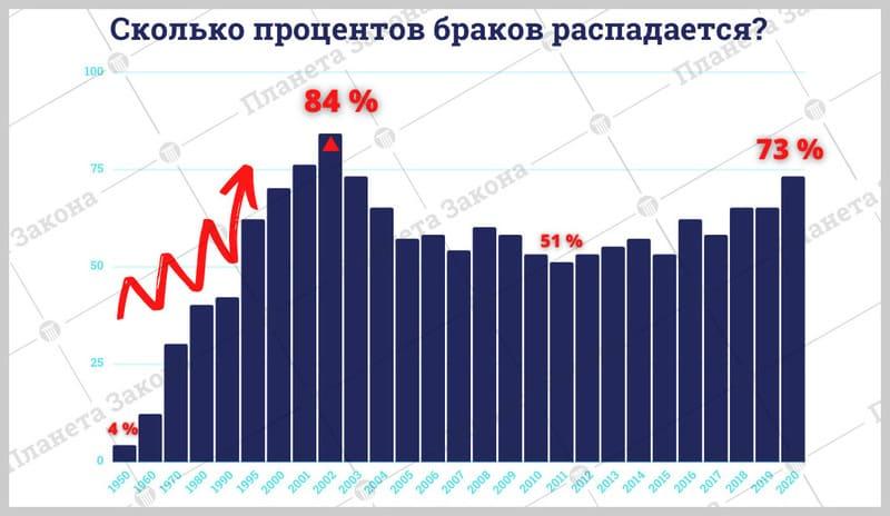По данным Федеральной службы государственной статистики и Единой межведомственной информационно-статистической системы (ЕМИСС)